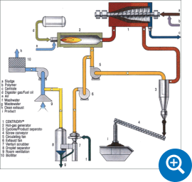 sludge-drying-centridry-process